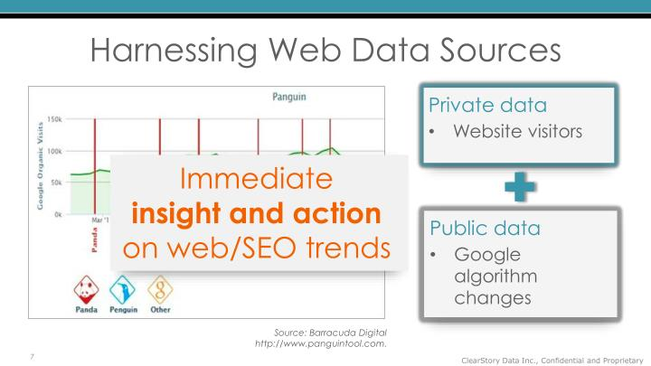 Harnessing Web Data Sources
