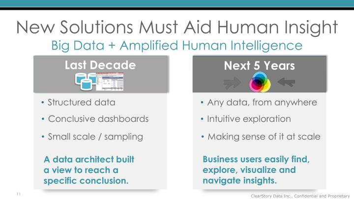New Solutions Must Aid Human Insight