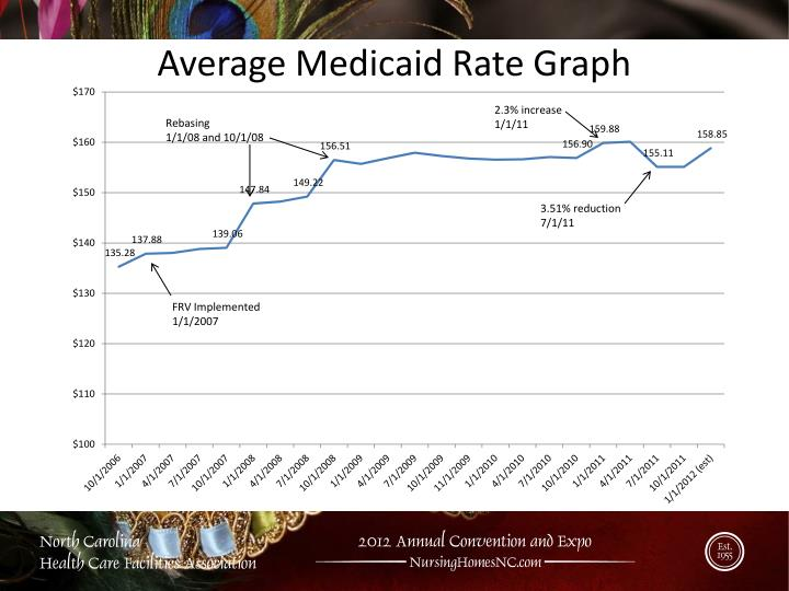 Average Medicaid Rate Graph