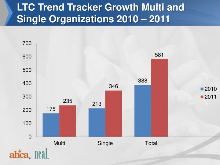 LTC Trend Tracker Growth Multi and Single Organizations 2010 – 2011