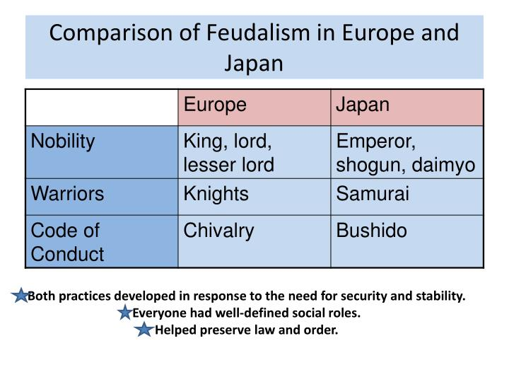 japan and european feudalism West european feudalism arose relations did in fact emerge and that only later was the slaveholding tendency superseded by a trend toward feudalism (japan.