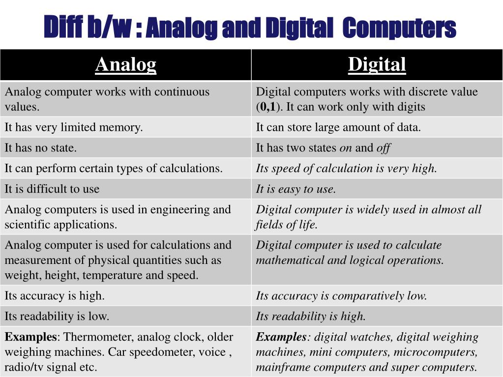 PPT - Types of Computers On the basis of principle of