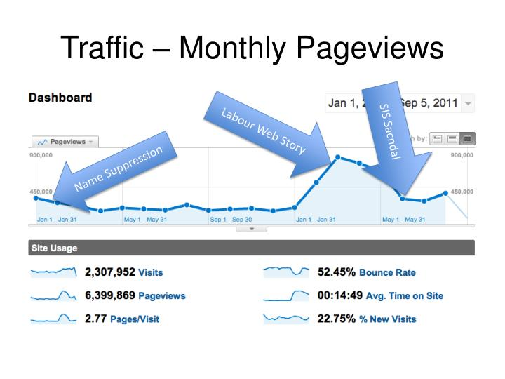 Traffic – Monthly