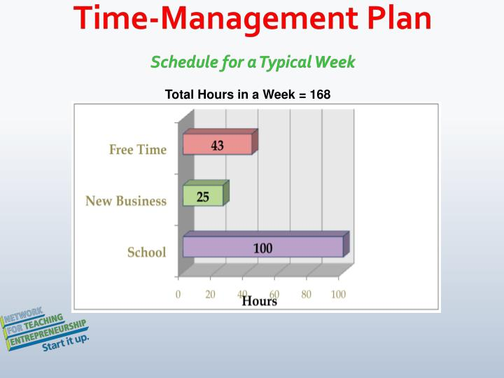 Time-Management Plan