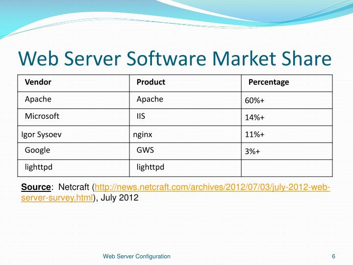 Web Server Software Market Share
