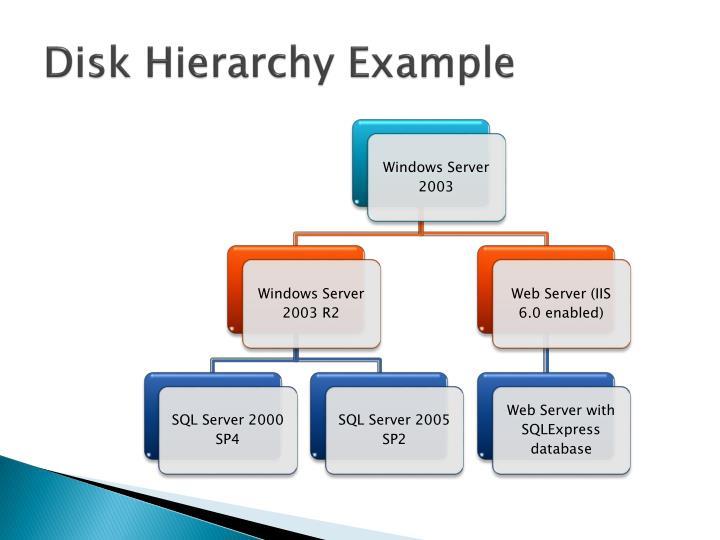 Disk Hierarchy Example
