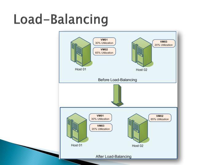 Load-Balancing