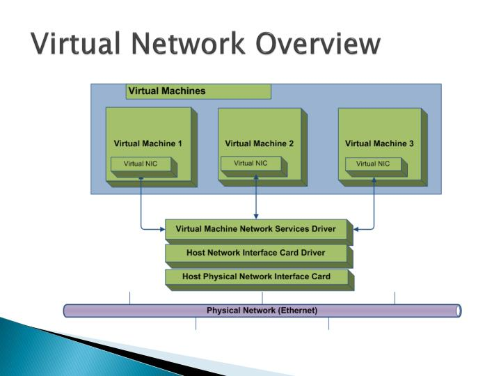 Virtual Network Overview
