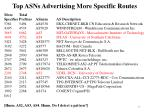 top asns advertising more specific routes