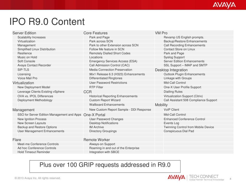 PPT - Avaya IP Office R9 0 PowerPoint Presentation - ID:1692802