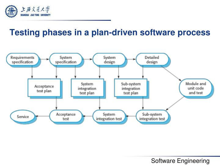 Testing phases in a plan-driven software process