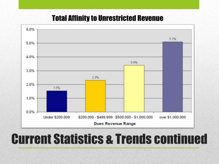 Total Affinity to Unrestricted Revenue