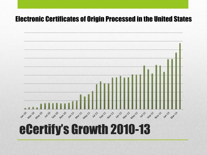 Electronic Certificates of Origin Processed in the United States
