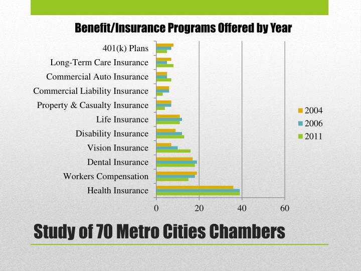 Benefit/Insurance Programs Offered by Year