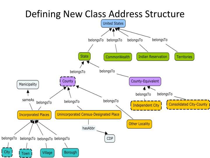 Defining New Class Address Structure