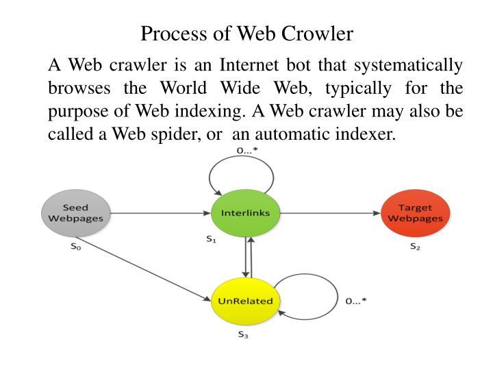 Process of Web