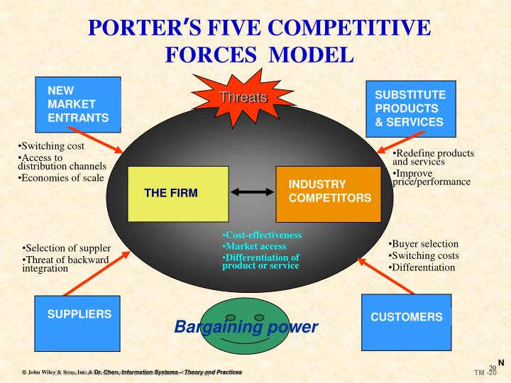 marriott international porter s five forces model Marriott international, inc pestel & environment industry analysis at just $11political marriott international, inc porter 5 forces.