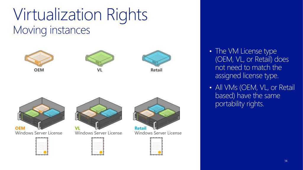 PPT - OEM Windows Server 2012 Virtualization Training
