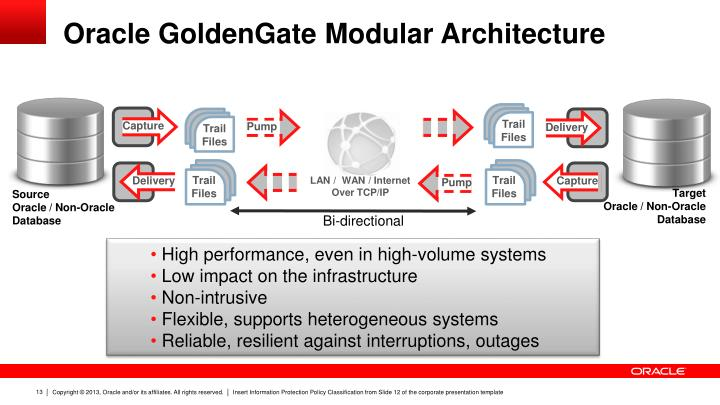 Ppt Oracle Goldengate Management Pack Update Con9105