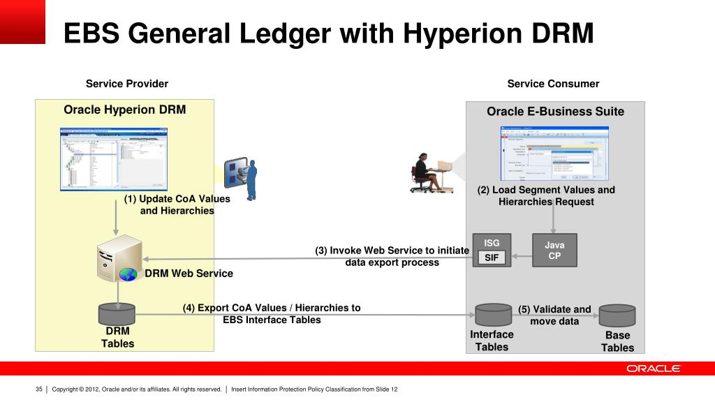 PPT - Web Services and SOA Integration Options for Oracle E
