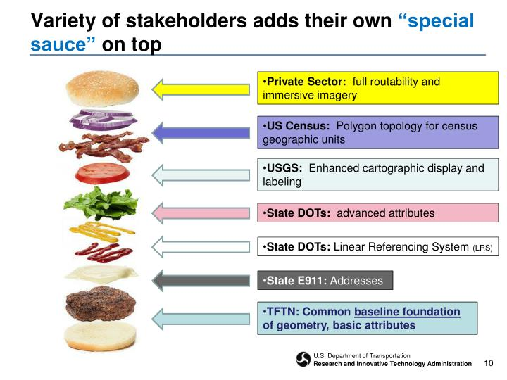 Variety of stakeholders adds their own