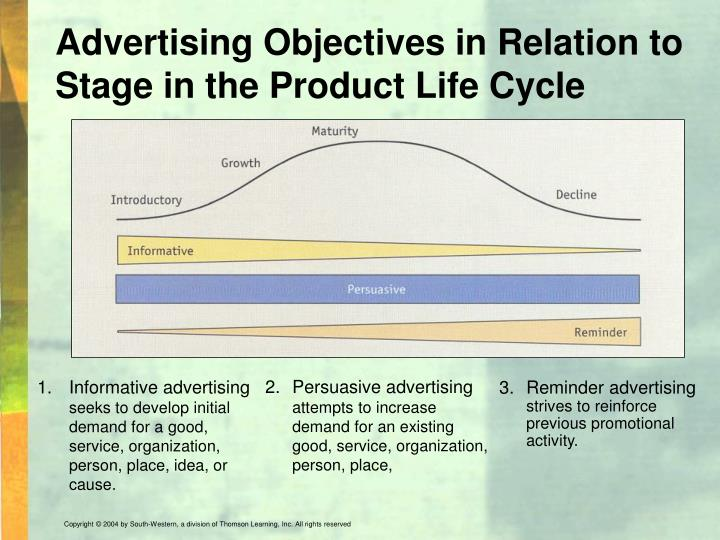 Advertising Objectives in Relation to