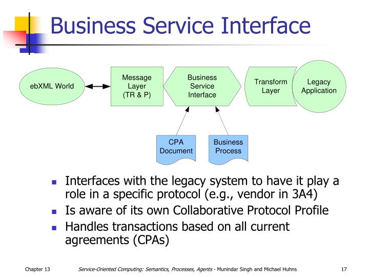 Business Service Interface