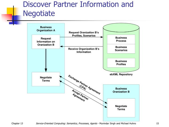 Discover Partner Information and Negotiate