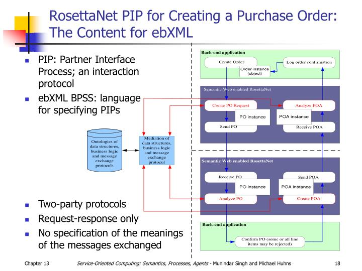 RosettaNet PIP for Creating a Purchase Order: The Content for ebXML