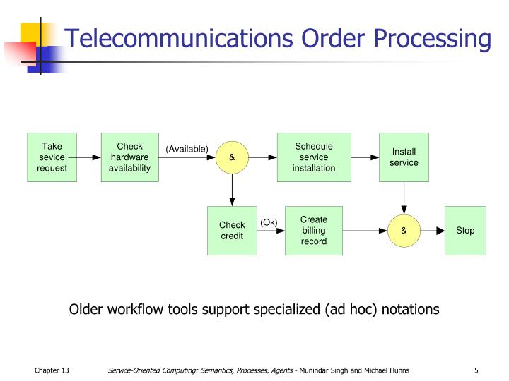 Telecommunications Order Processing