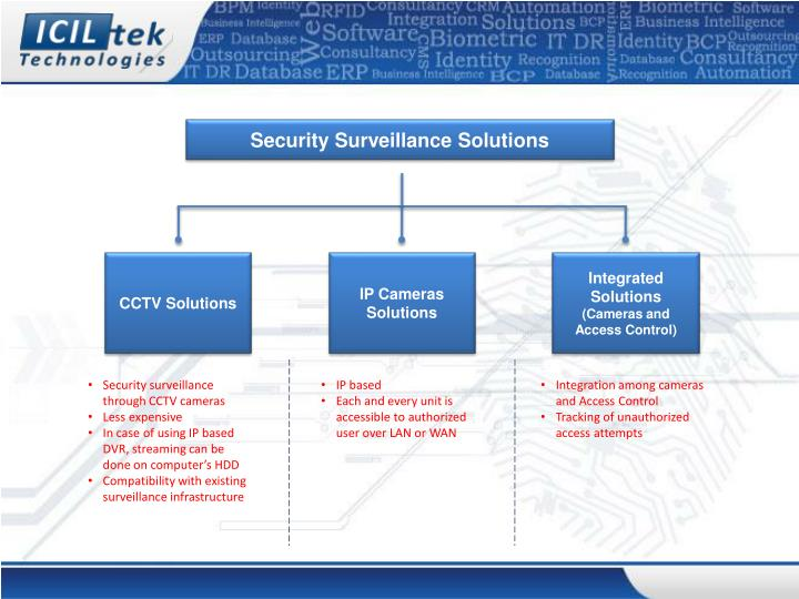Security Surveillance Solutions
