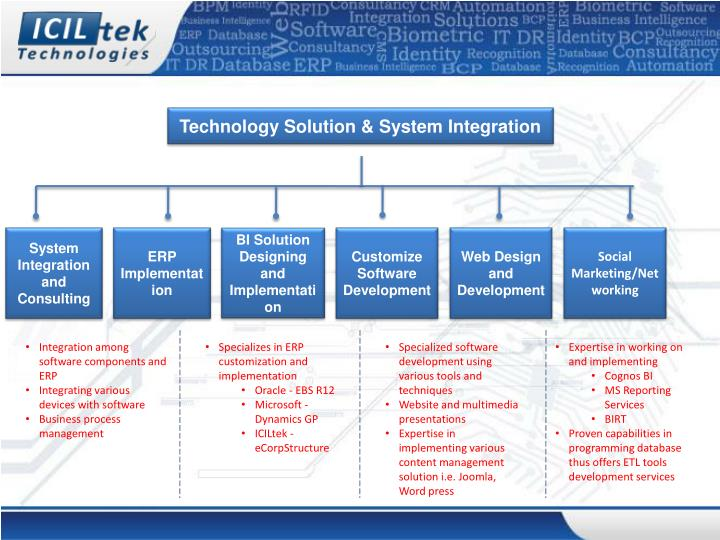 Technology Solution & System Integration