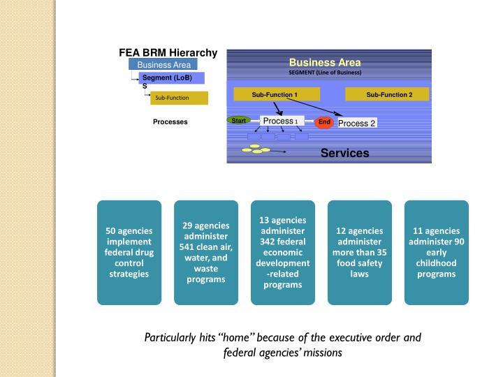 FEA BRM Hierarchy