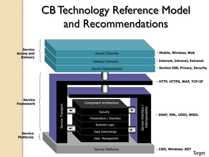 CB Technology Reference Model