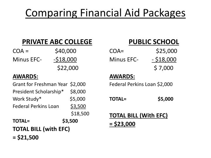 Comparing Financial Aid Packages
