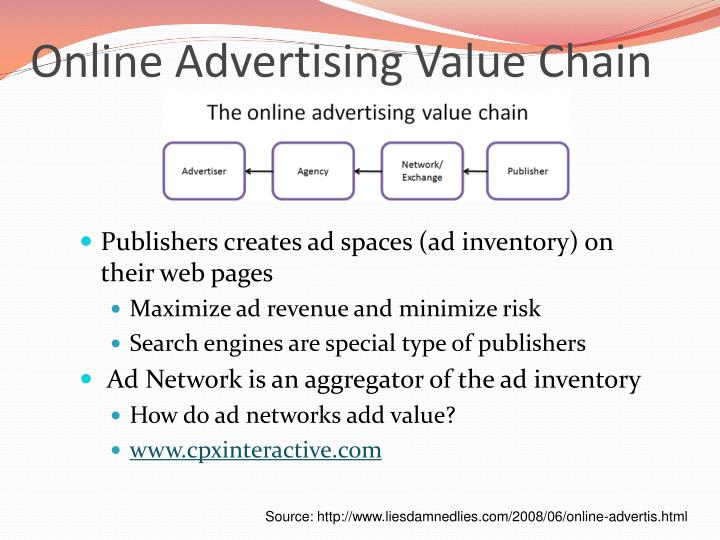Online Advertising Value Chain