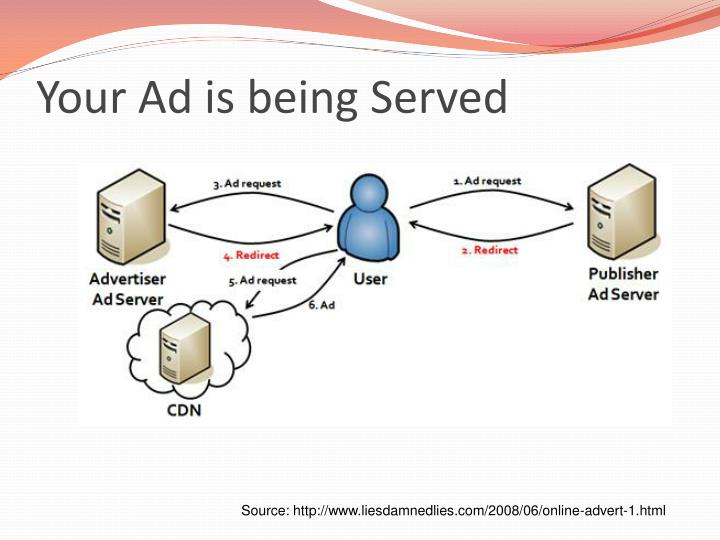 Your Ad is being Served