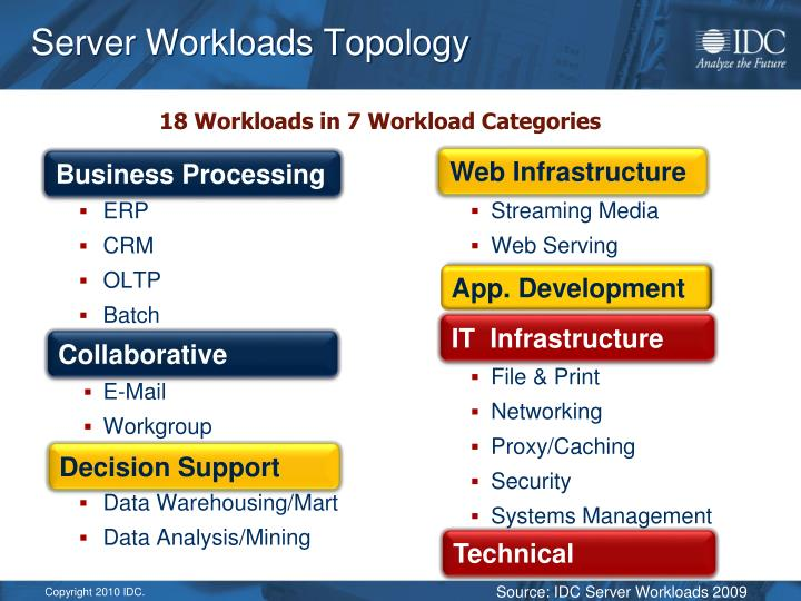 Server Workloads Topology