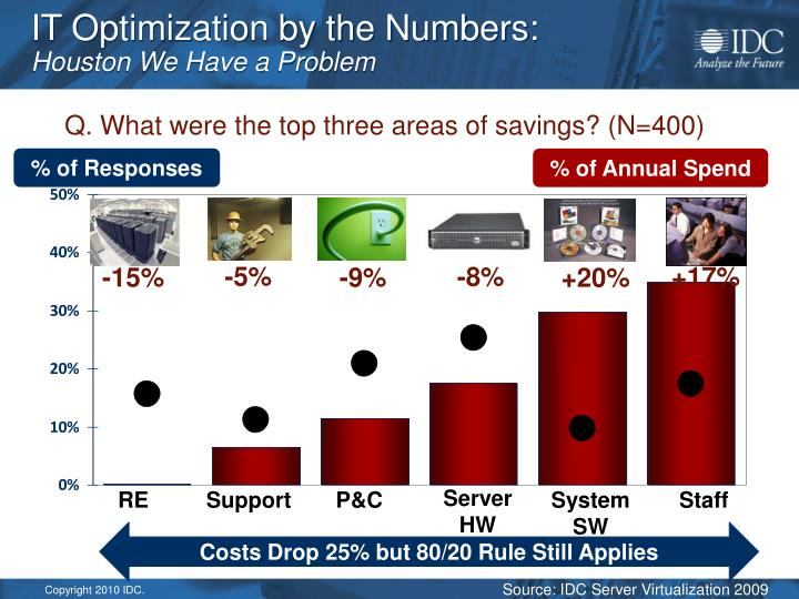 IT Optimization by the Numbers: