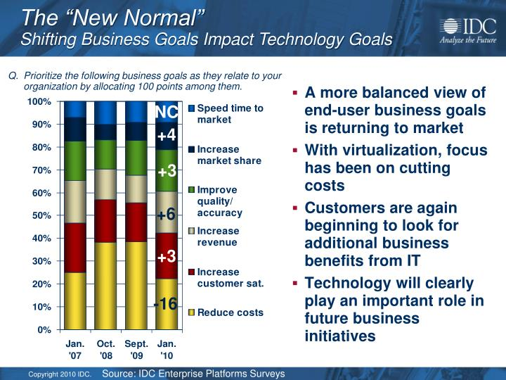 A more balanced view of end-user business goals is returning to market