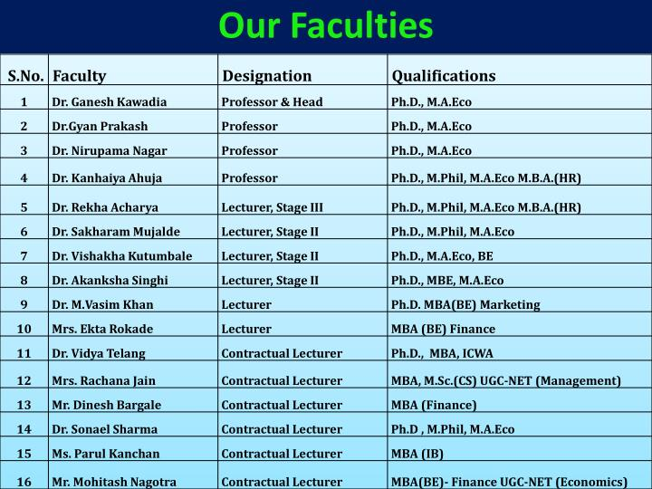Our Faculties