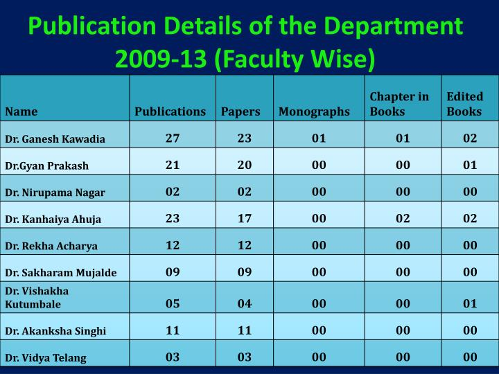 Publication Details of the Department 2009-13 (Faculty Wise)