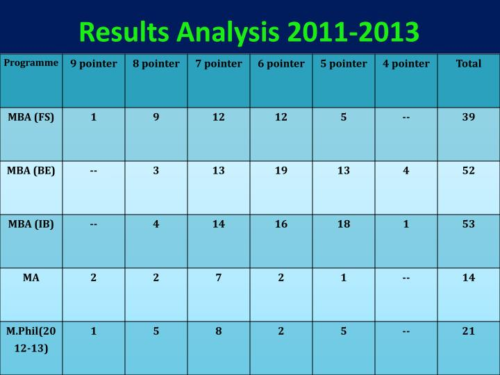 Results Analysis 2011-2013
