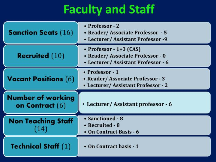 Faculty and Staff