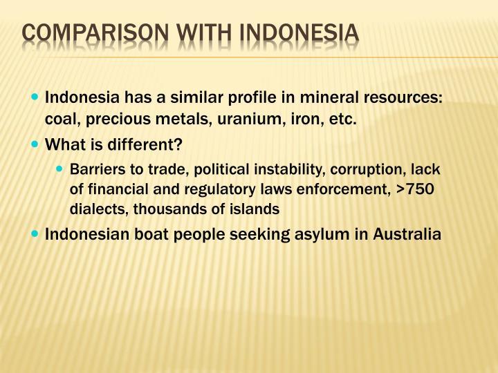 Comparison with Indonesia