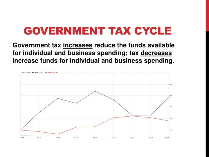 taxation and government spending in the governments budget economics essay Economics: new zealand government essay transfer by ami of its business, excluding its canterbury earthquake liabilities, to a newly created business and economics ——smoking and tax introduction in the past decades, an increasing number of countries have published a ban on.
