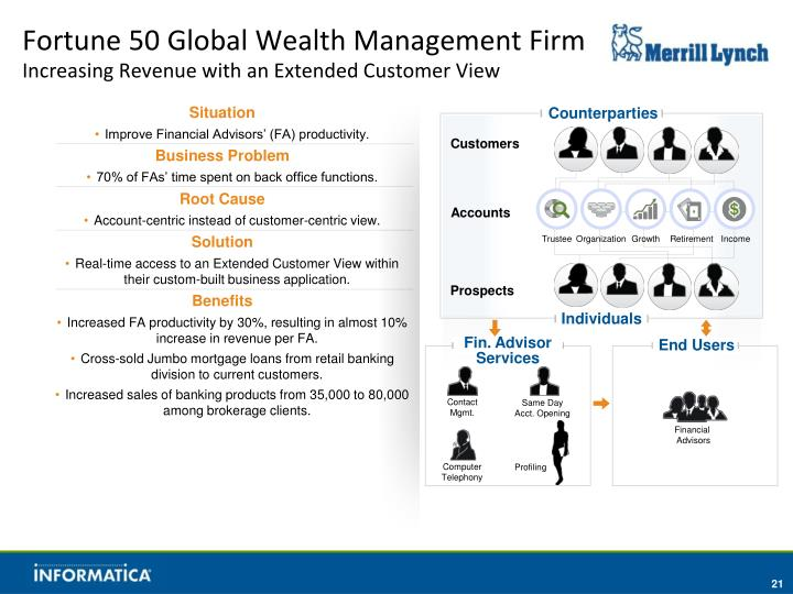 Fortune 50 Global Wealth Management Firm