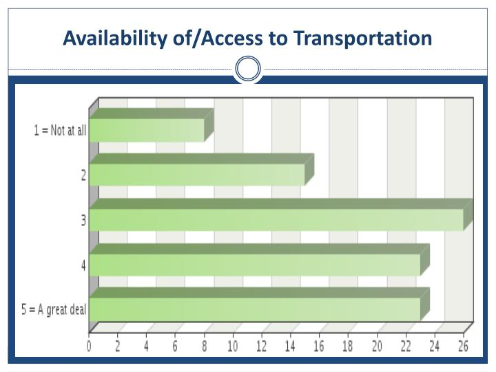 Availability of/Access to Transportation