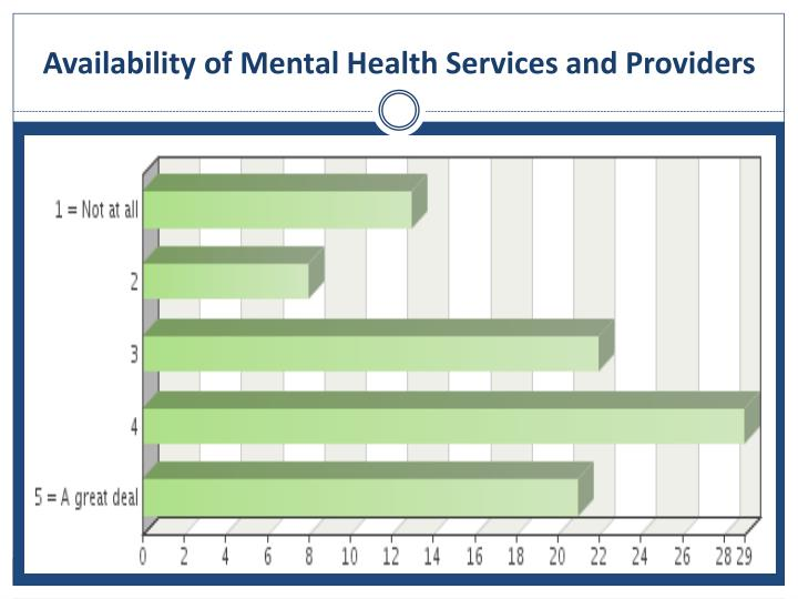 Availability of Mental Health Services and Providers