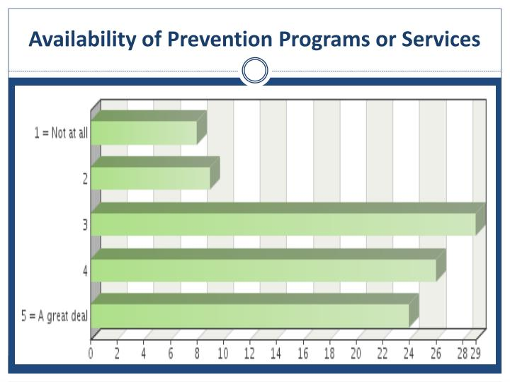 Availability of Prevention Programs or Services